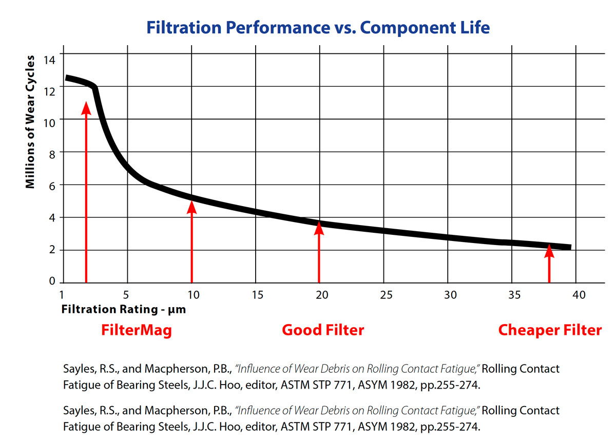 Filtration-performace vs component life
