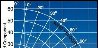 Crosswind Component Chart