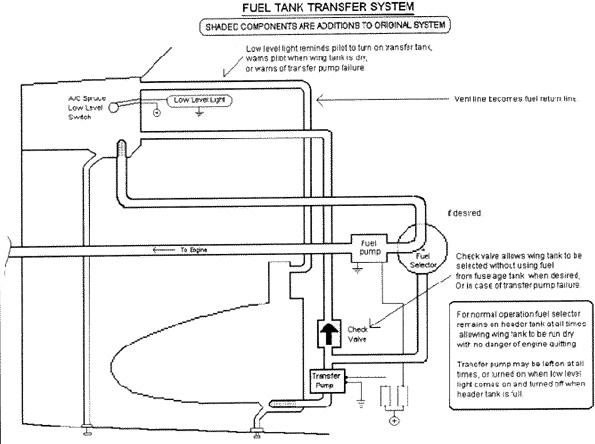 glasair-fueltransfer