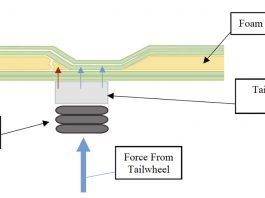 Sportsman SB 74 Tailwheel Assembly Compressing Foam Core