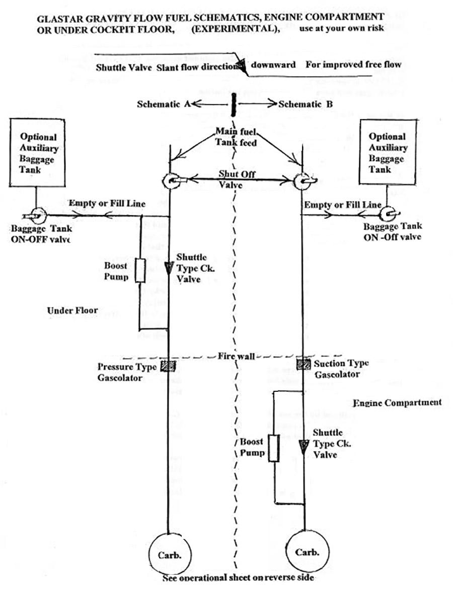 Gravity fuel flow schematic